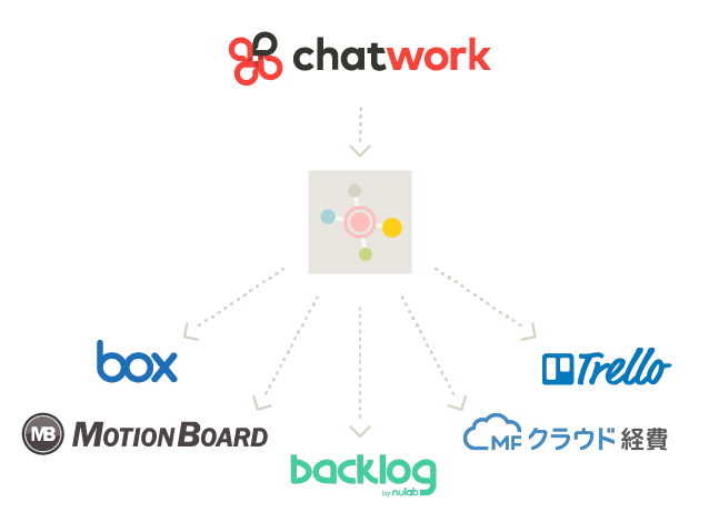弊社AI秘書のビジネス連携が加速!!  ビジネスチャットの「チャットワーク」WebhookとOAuthに対応でのサービス連携予定!
